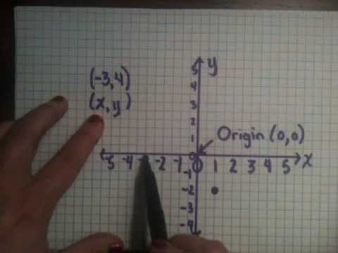 Drawing Lines By Plotting Points : Plotting points on a coordinate grid youtube