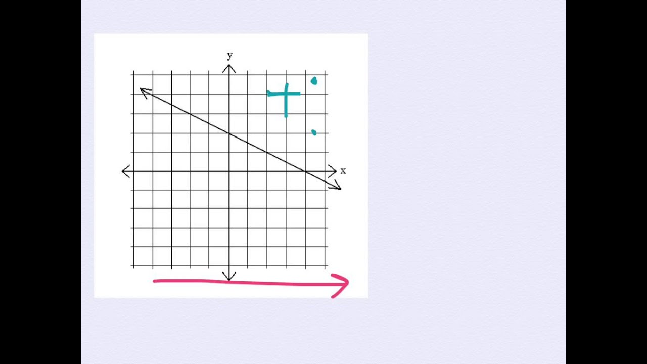 Slope Review 8th Grade Math October 7