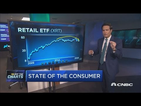 Top technician breaks down which retail stocks to buy into earnings
