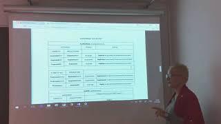 CLASE DE POLACO: VERBOS IMPERFECTIVOS Y PERFECTIVOS (3)