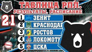 Чемпионат России по футболу РПЛ Результаты 21 тура таблица расписание бомбардиры