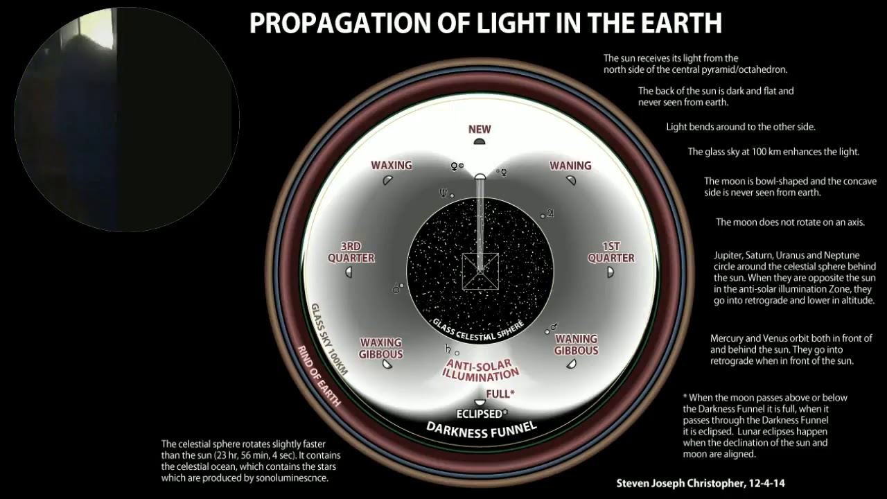 Propagation of Light in the Earth - Lord Steven Christ's Concave Earth