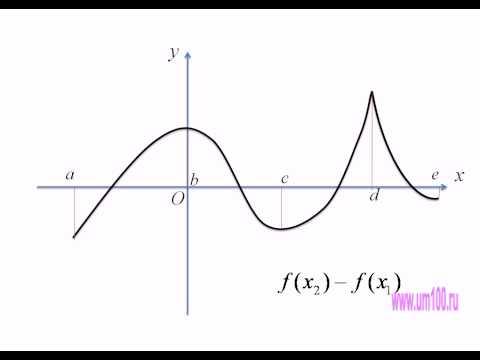 Как определить возрастающая функция или убывающая