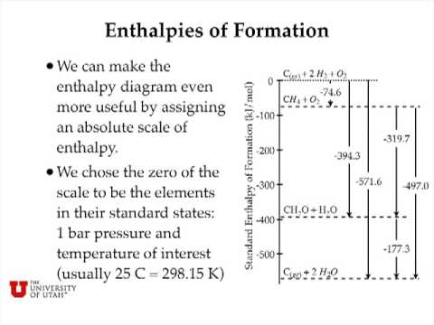 Enthalpy Changes for Chemical Reactions - YouTube