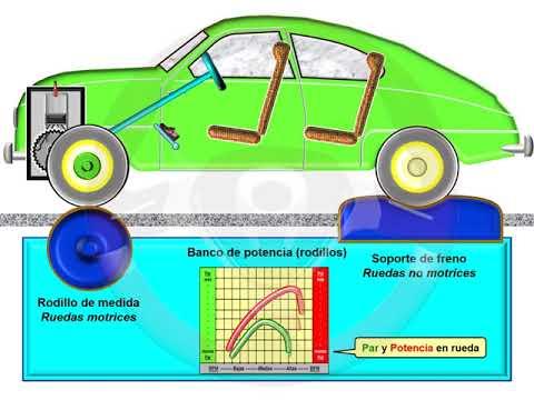 ASÍ FUNCIONA EL AUTOMÓVIL (I) - 1.8 Par y potencia (11/12)