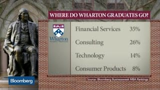 What's an MBA Worth in Today's Business Environment?