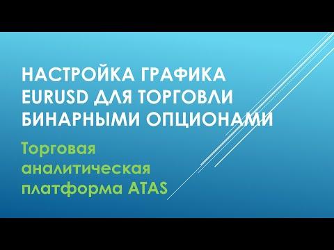 Настройка графика для EURUSD а ATAS для торговли на бинарных опционах