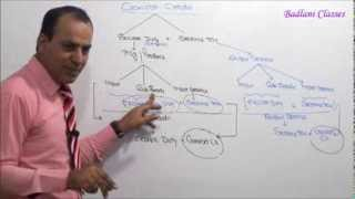 Indirect Tax : CENVAT CREDIT : AY 15-16 :Lecture 1