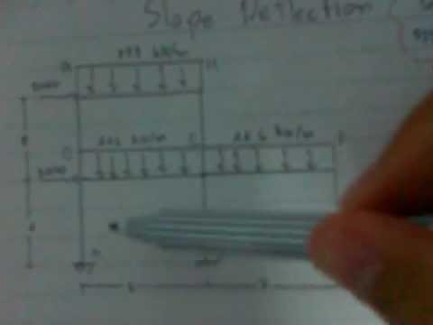 การวิเคราะห์โครงสร้าง วีธี slop deflection (sakon)