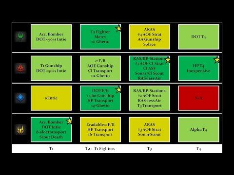 Air Units Comparison Chart V2 - FAF Tutorial 9 - Supreme Commander Forged Alliance