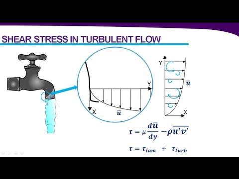 Introduction to Turbulence & Turbulence Modeling