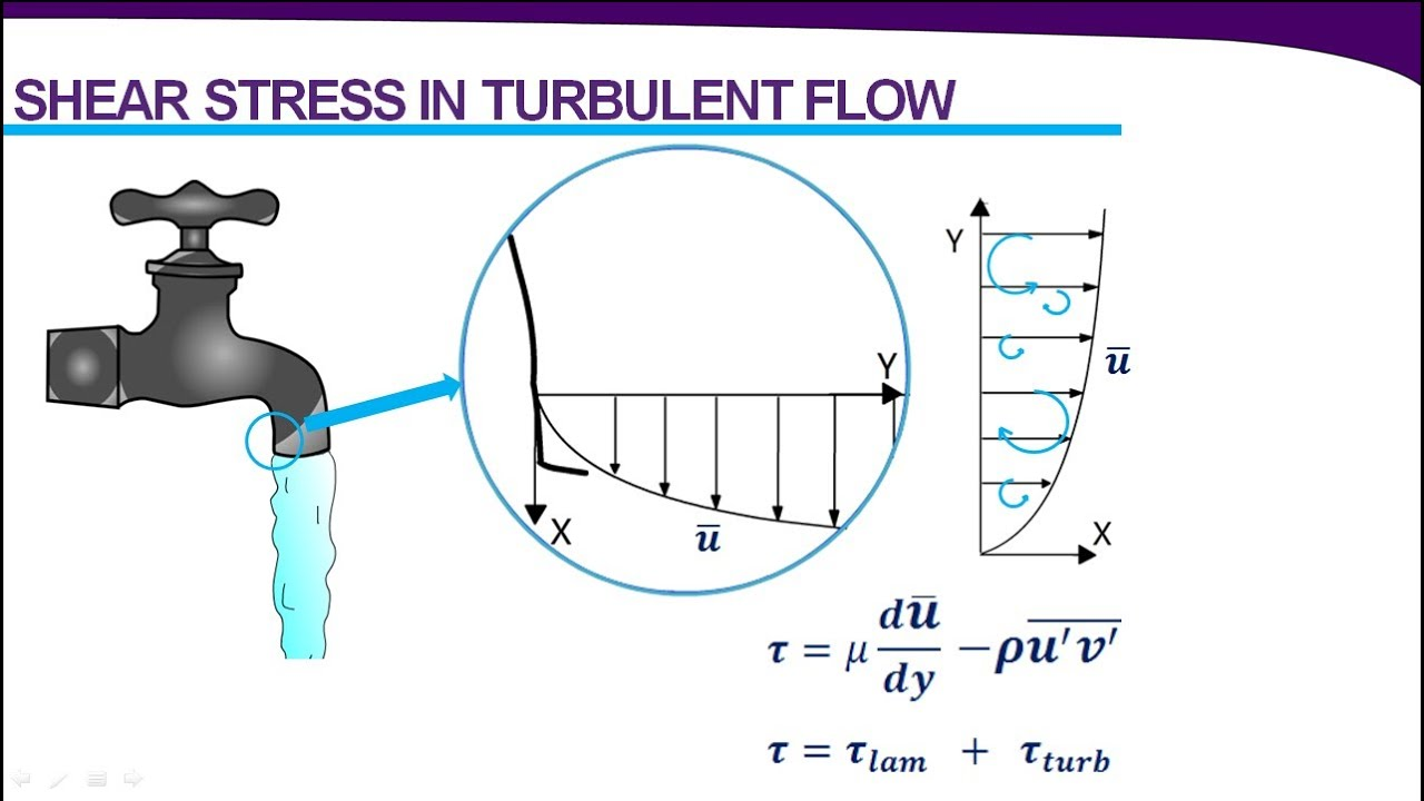 Introduction to Turbulence & Turbulence Modeling
