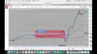 Thinking Like a Market Maker ~ Trade Forex using Price Action and Sentiment