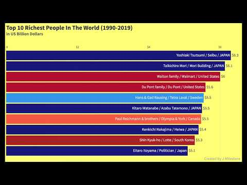Top 10 Richest People / Billionaire Ranking In The World (1990 - 2019)