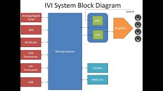 Automotive In Vehicle Infotainment (IVI) Architecture & System Block Diagram