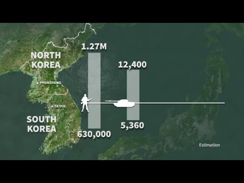 Military balance on the Korean peninsula