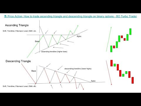 📚 Price Action: How to trade ascending triangle and descending triangle binary options turbo trading