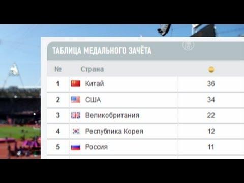 Результаты соревнований Олимпийские Игры Российское