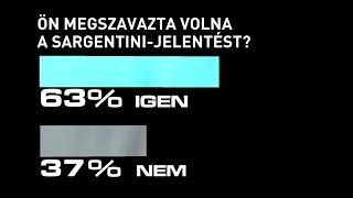 Több, mint 170 ezer szavazat: Felrobbantotta a netet a Heti Napló kérdése a Sargentini-jelentésről