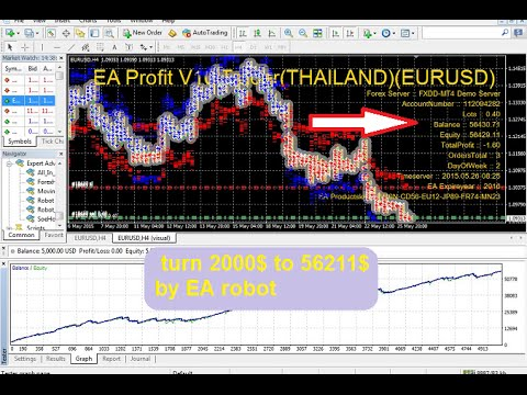 Automated Forex trading system   turn 2000$ to 56211$ by EA robot