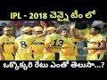 Ipl 2018 auction | chennai team players auction price in ipl 2018 | chennai super kings team