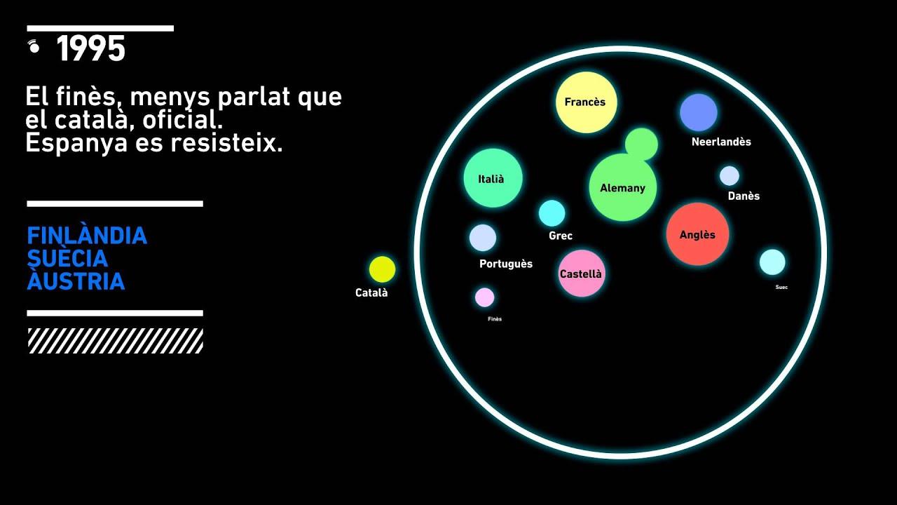 El català i les llengües oficials de la Unió Europea