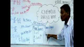 FISIKA - Kinematika Analisis Vektor - Kelas XI - Bab I - (Part 2)