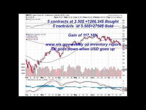 Trading Optionbanks Oil short