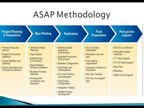 Sap Project Management Concepts Youtube