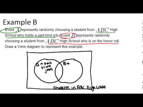 Venn Diagrams Examples Basic Probability And Statistics Concepts