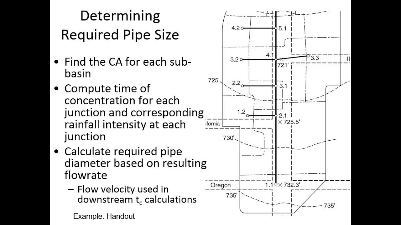 Ce 433 Class 2 8 29 2013 Rational Method Stormwater