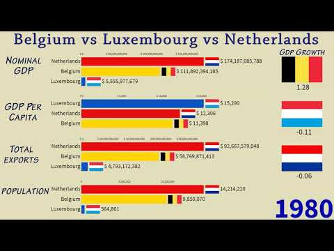 Belgium vs Luxembourg vs Netherlands(Benelux) Compared: GDP, Population, Exports and GDP Growth rate