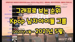 남자 아이돌 인기 순위(2020년 6월 ~ 2021년 5월) / 보이그룹 인기 순위 / kpop boy gr…