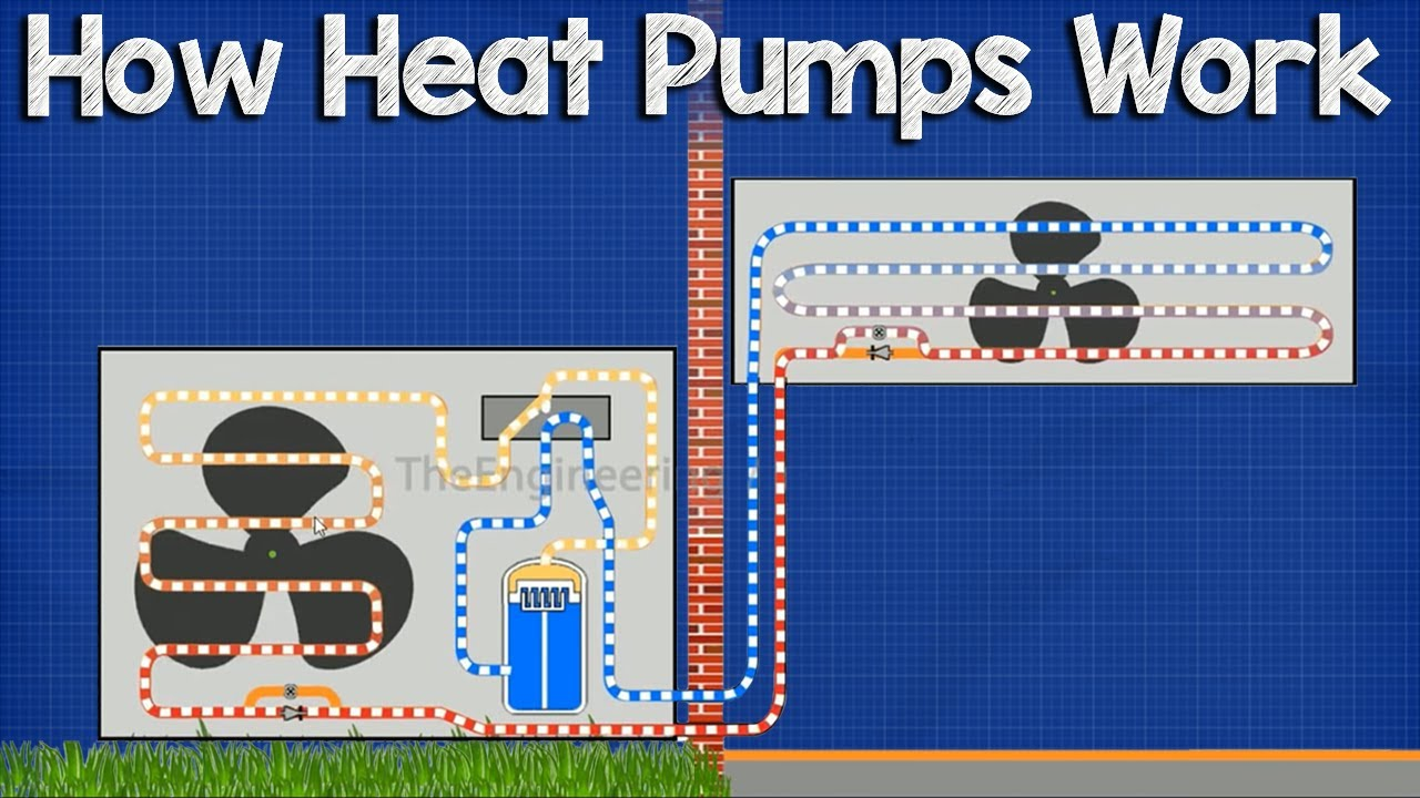 How A Heat Pump Works Youtube