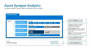 NEW! Introducing Azure Synapse Analytics: the Next Evolution of SQL Data Warehouse | BRK2187