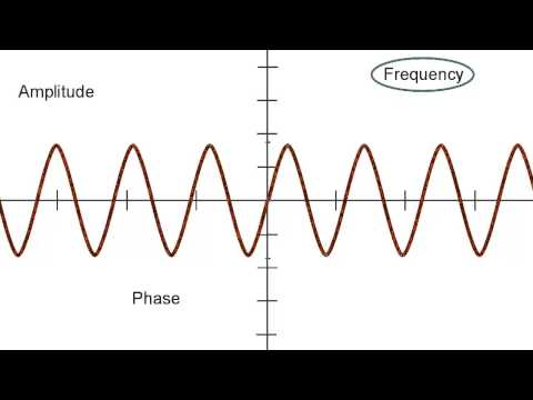 Amplitude, Frequency, and Phase