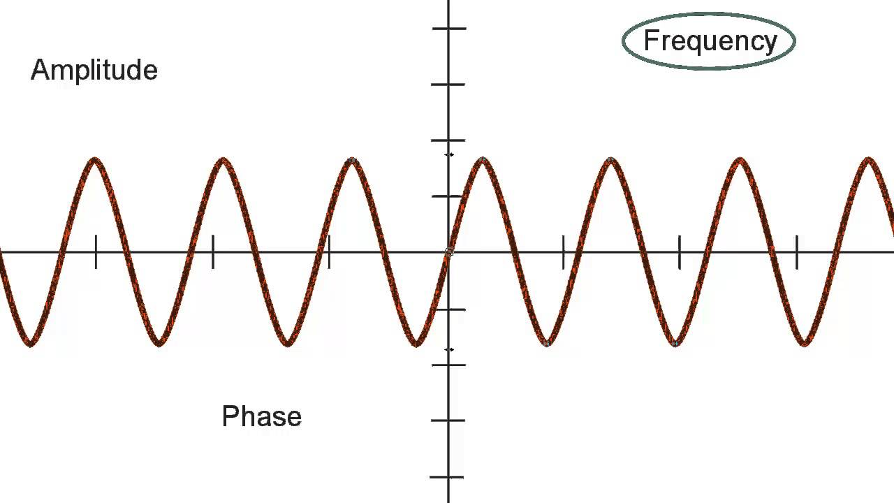 amplitude frequency and phase youtube