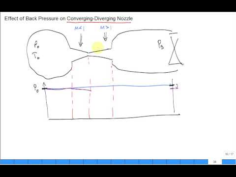 Flow in converging and then converging-diverging nozzle