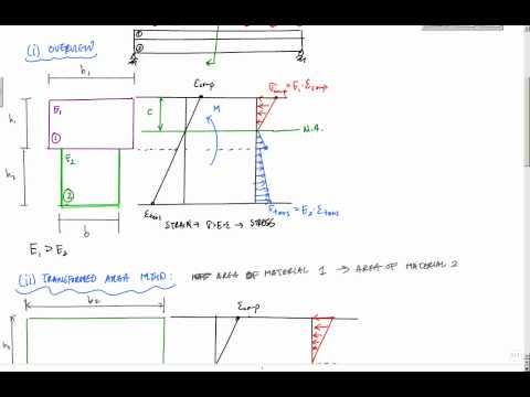 Transformed Area Method for Composite Beams - Mechanics of Materials