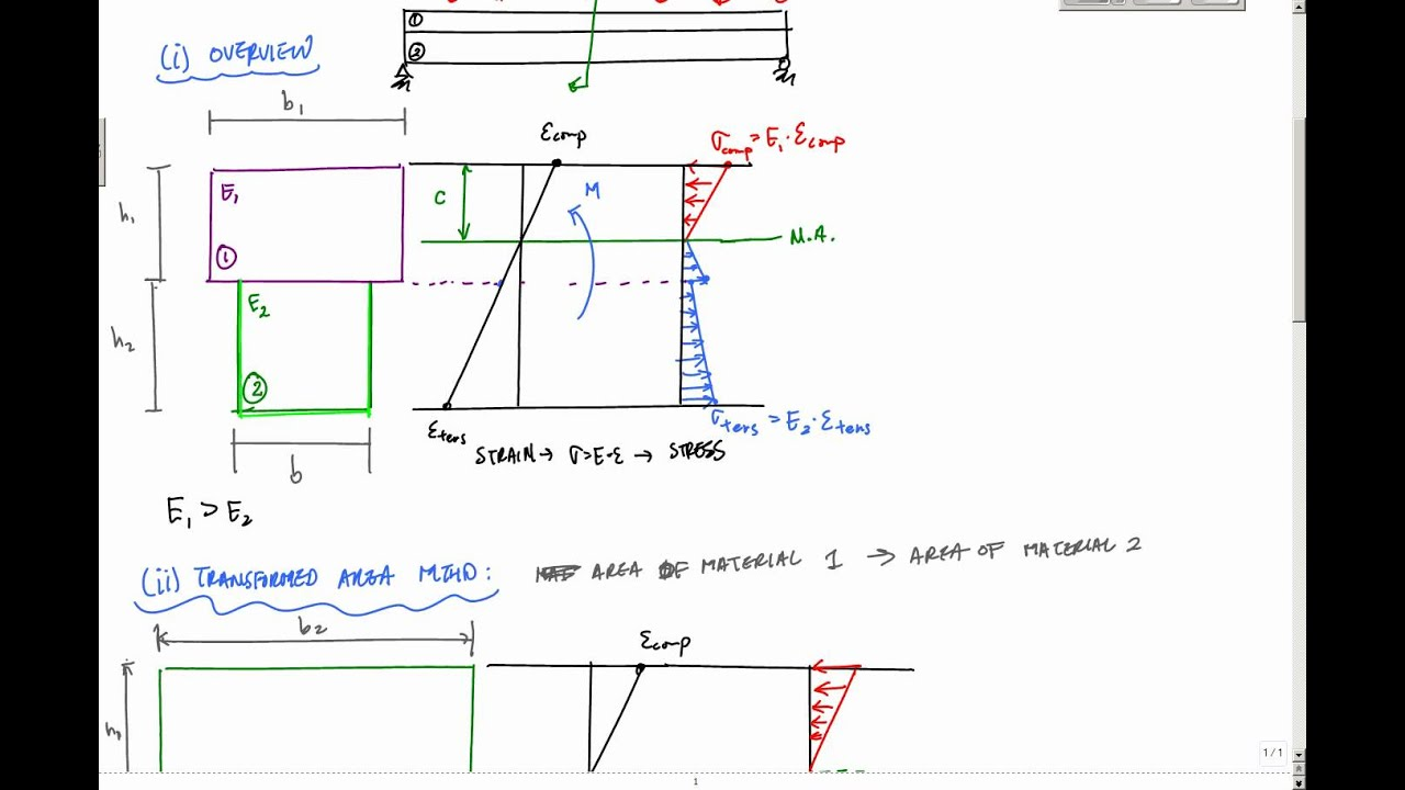 How To Make Bending Moment And Shear Force Diagrams Electrical Draw The Diagram Mechanical Transformed Area Method For Composite Beams Mechanics Of
