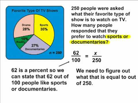 Pie Charts - Finding The Percent Of A Number - YouTube