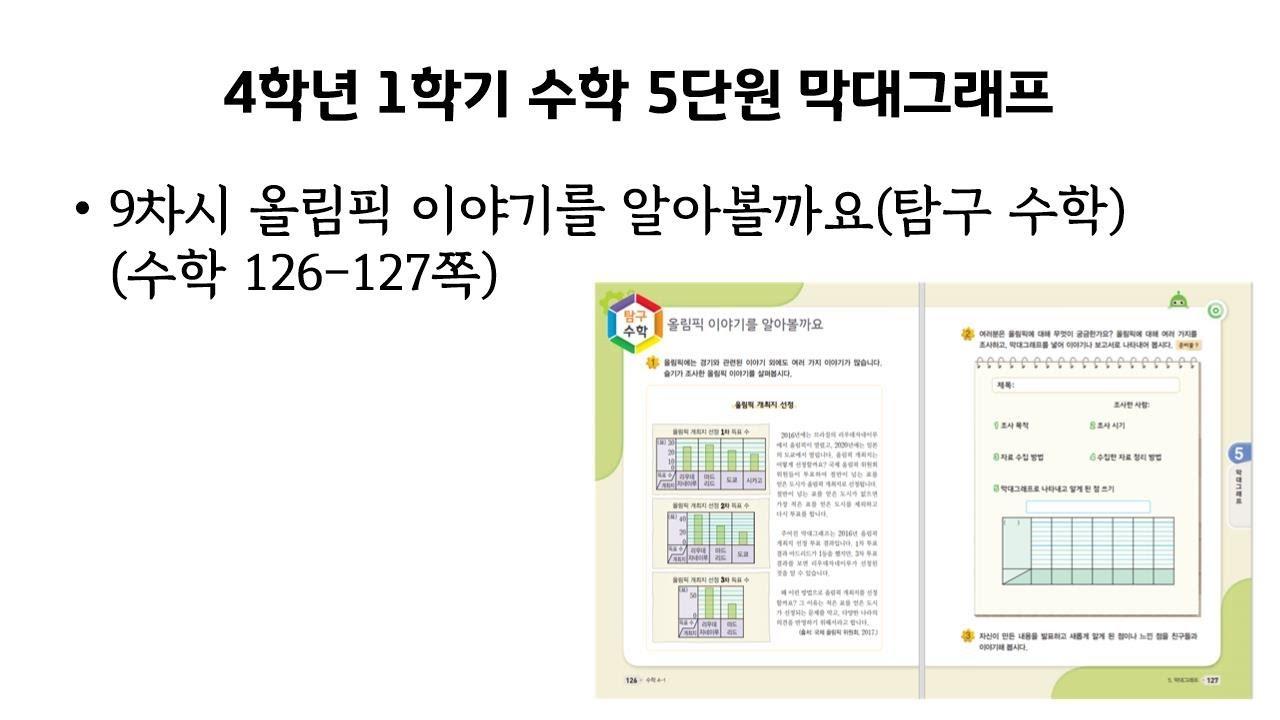 5단원 막대그래프 9차시 올림픽 이야기를 알아볼까요(탐구수학)(수학 126-127쪽)