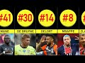 Top 50 Best Soccer Players Right Now 2021 - Football Ranking 2020/2021