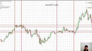 Forex System. How To Draw Channel with Candles