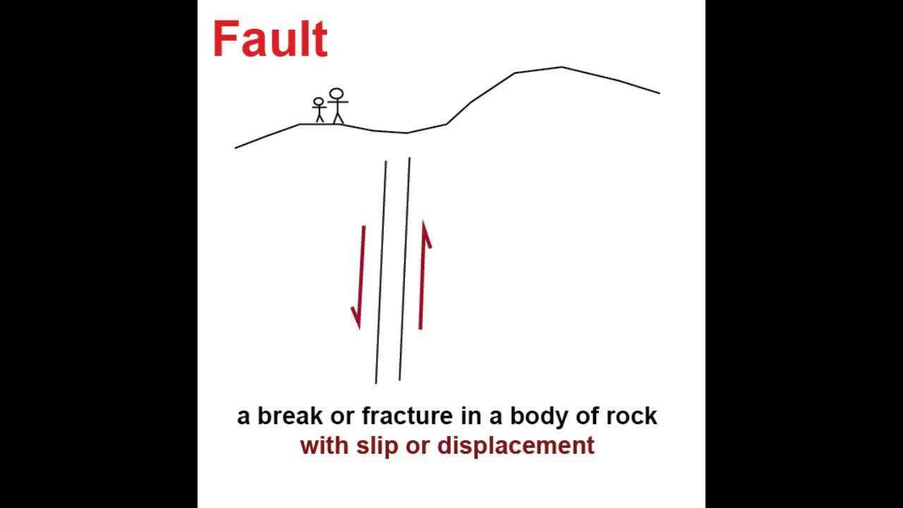 Fault valve behavior 90sec youtube fault valve behavior 90sec ccuart Choice Image