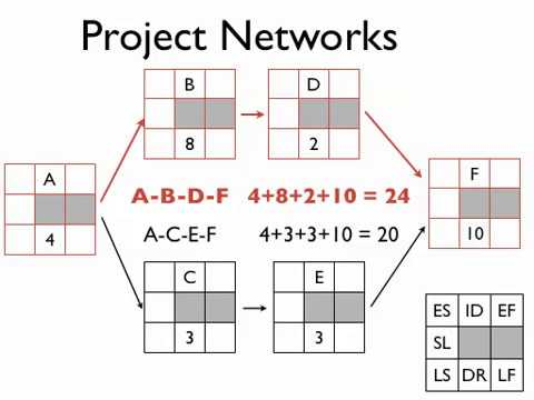project management networks part 1: project network basics aon, aoa,  critical path