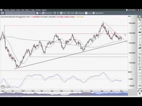 Dow Jones: Nicht aufzuhalten? - Chart Flash 06.11.2017