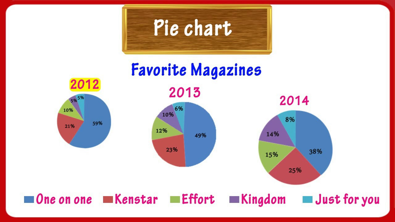hight resolution of Graphs - Pie Chart   Math   Grade-4