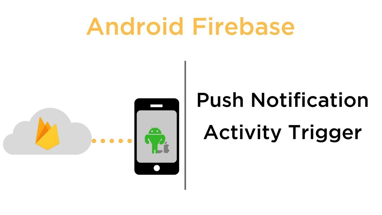 Push Notification Activity Triggers - Android Firebase