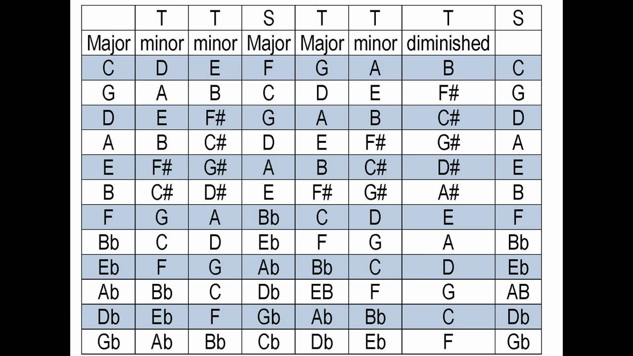 What key is my song in? Find the key of a song. Takes only ...